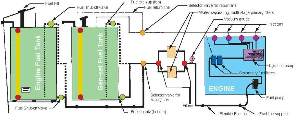 fuel-system | everythingaboutboats org