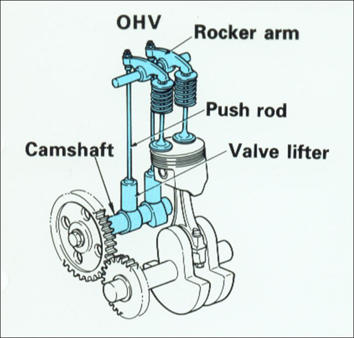 Over Head Valve Ohv